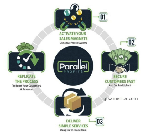 parallel-profits-review-and-insight